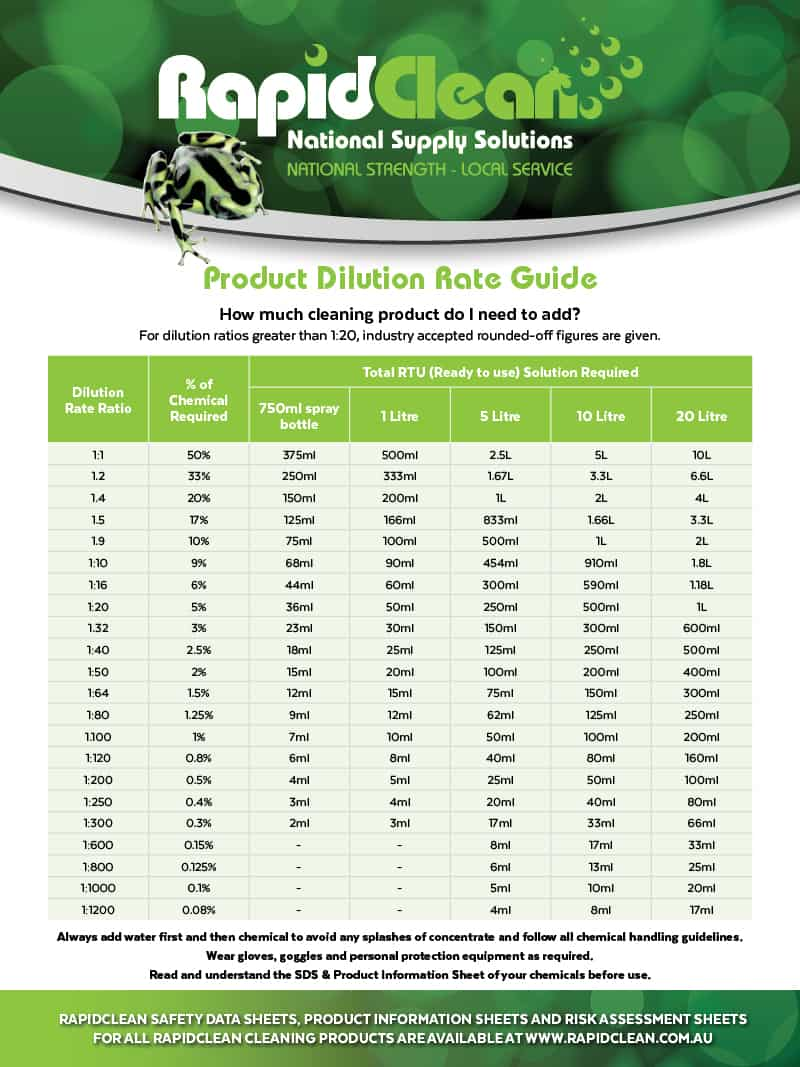 Dilution Rate Guide Wallchart